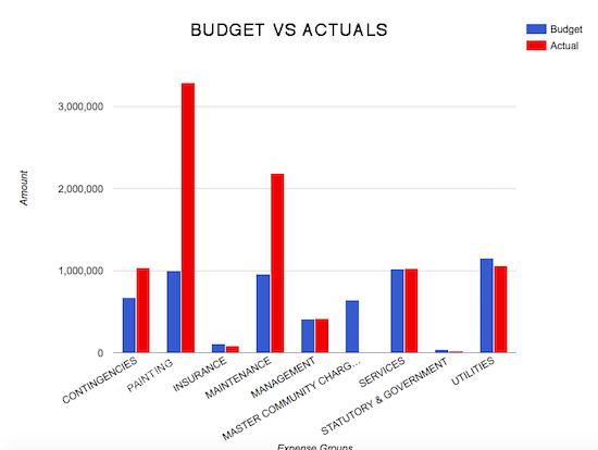 Apartment budgeting