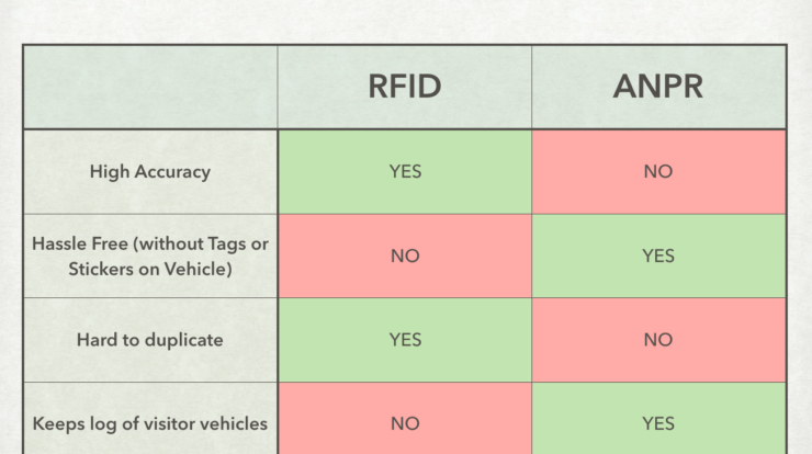 RFID vs ANPR - for your Apartments Gate