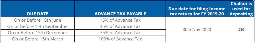 Advance Tax Schedule